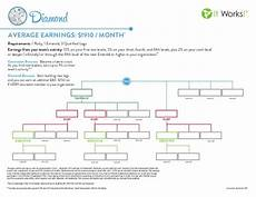 It Works Monthly Pay Chart It Works Diamond Rank Chart