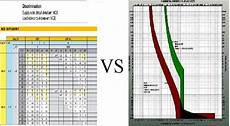 Selective Coordination Tools And Spreadsheets Part Two