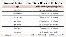 Normal Respiration Rate For Adults Chart Respiratory Distress In Children Signs All Parents Need