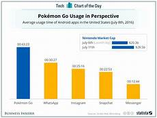 Pokemon Go Popularity Chart 2017 Pokemon Go Popularity Shown By App Usage Time Business