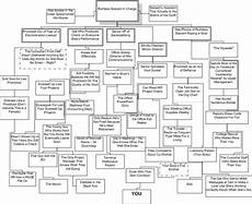 Funny Organizational Chart Office Humor Funny Organization Titles For Your Next