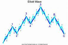 Elliott Wave Charting Tools January 24 2014 The Week In Review Charts Djia Ndx