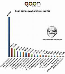 Gaon Album Chart Gaon Chart Quot Top 20 Companies With Highest Album Sales In