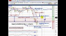 option swing trading limited risk swing trading with futures and