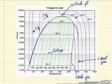 R404a Pt Chart Kpa Pressure Enthalpy Diagram Youtube