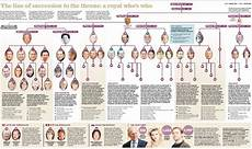 Royal Succession Chart The Problems Of Succession Grain Of Sand Theatre