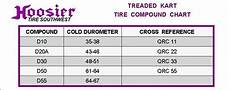 Dunlop Slick Compound Chart Treaded Kart 12 0 X 8 0 6 D10 Circle Track And Oval