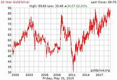 20 Year Gold Chart Gold Silver Ratio
