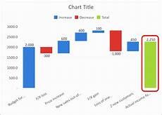 Waterfall Chart Excel Template 12 Waterfall Chart Excel 2010 Template Excel Templates