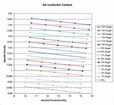 Residual Sugar In Wine Chart Rochester Area Home Winemakers Guide Est Abv And Res Sugar