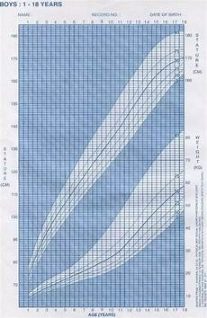 Weight And Height Chart For Indian Boy I M 16 And My Height Is 5 5 What Should I Do To Increase