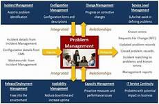 Problem Management Is Problem Management A Source Of Your It Problems