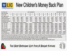 Lic Plan Chart In Hindi Latest News About Lic Of India Policy Details Photos And