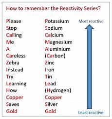 Metal Reactivity Chart Properties Of Metals Igcse Chemistry Solutions