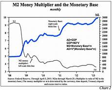 Money Multiplier Chart The Fed S Money Printing Flaw Velocity And No Inflation