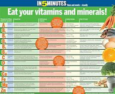 Vitamins And Their Sources Chart Requirement Of Essential Vitamins And Minerals