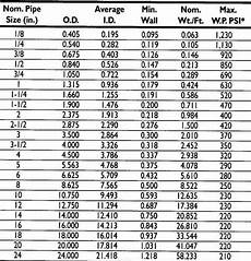 Pipe Size Chart Schedule 80 Pvc Pipe Schedule 80
