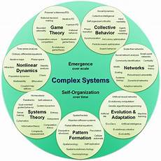 Components Of A Theory Complexity Wikiquote