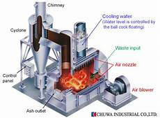 Acid Gas Incinerator Design Environmentally Friendly And Smokeless Incinerator