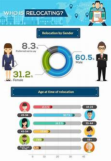 Relocation Benefit Infographic Everything You Need To Know About Job