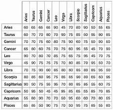 Leo Capricorn Compatibility Chart Zodiac Signs Love Match Chart Google Search Compatible