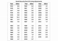 Cost Of Living Chart By Year How Is A Cost Of Living Index Calculated