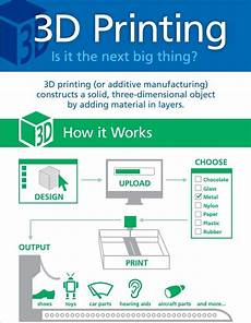 3d Printing Poster Design 3d Printing Kathy Schrock S Guide To Everything