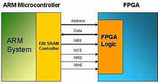 Asic And Fpga Design Notes Ee Times How To Interface Fpgas To Microcontrollers