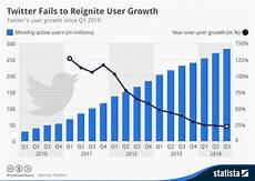 Twitter Chart Chart Twitter Fails To Reignite User Growth Statista