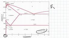 Iron Carbon Phase Diagram Introduction To Iron Carbon Phase Diagram Engineering