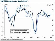 C Chart Vs U Chart S Amp P Revenues Vs Nominal Gdp Business Insider