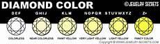 Fancy Color Diamond Grading Chart Fancy Colored Diamonds Jewelry Secrets