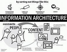 Information Architecture Complete Beginner S Guide To Information Architecture Ux