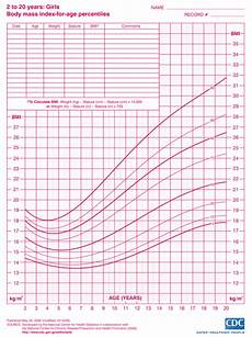 Height Percentile Chart Girl Height Amp Weight Growth Charts For Girls Ages 2 20 Myria