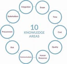 Project Management Knowledge Areas Online Masters Degree In Project Management Employers Info