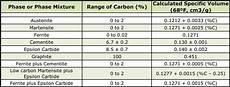 Heat Depth Chart Dimensional Changes After Heat Treatment