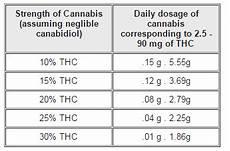 Tincture Ratio Chart How To Dose Medical Marijuana Mmj Doctor