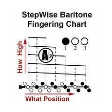 Baritone Amp Euphonium Chart And Flashcards