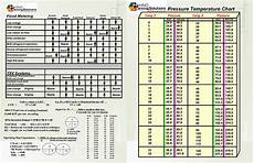 R410a Pt Chart Dupont Refrigerant Pressure Temperature Chart R410a In 2020
