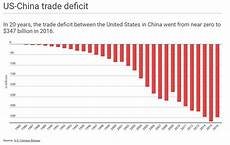 Us Trade Deficit Chart 2018 These Charts Show The Complexity Of The Us China