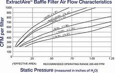 Round Air Filter Size Chart Extractaire Baffle Filters Streivor Air Systems