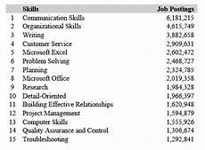 Skill Job 2016 Talent Forecast Top Skills For Job Seekers News