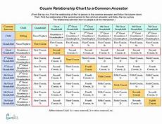 Family Cousin Relationship Chart Cousin Relationship Chart To A Common Ancestor Example