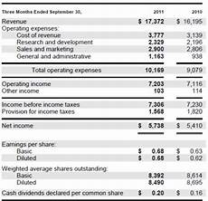 Microsoft Income Statements Microsoft Earnings Meet Expectations But Glory Days Are