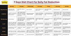Vegetarian Diet Chart For Weight Gain For Female Fat Loss Diet Plan Hindi Diet Plan