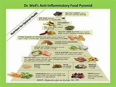 anti inflammatory food pyramid healthy pinterest