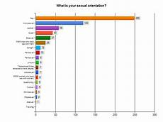 Sexual Orientation Chart Survey Results Demographics Beyond Ex