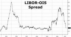 Euribor Ois Spread Chart What Do Rate Hikes Have To Do With Crashing Libor Ois