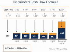 Discount Cash Flow Model Open Sources Learn About Discounted Cash Flow Models