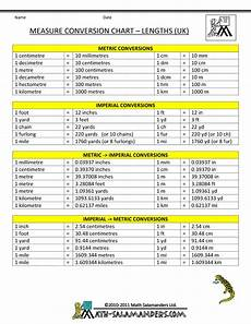 Math Conversion Tables Measure Conversion Chart Uk Length Gif 790 215 1022 Math